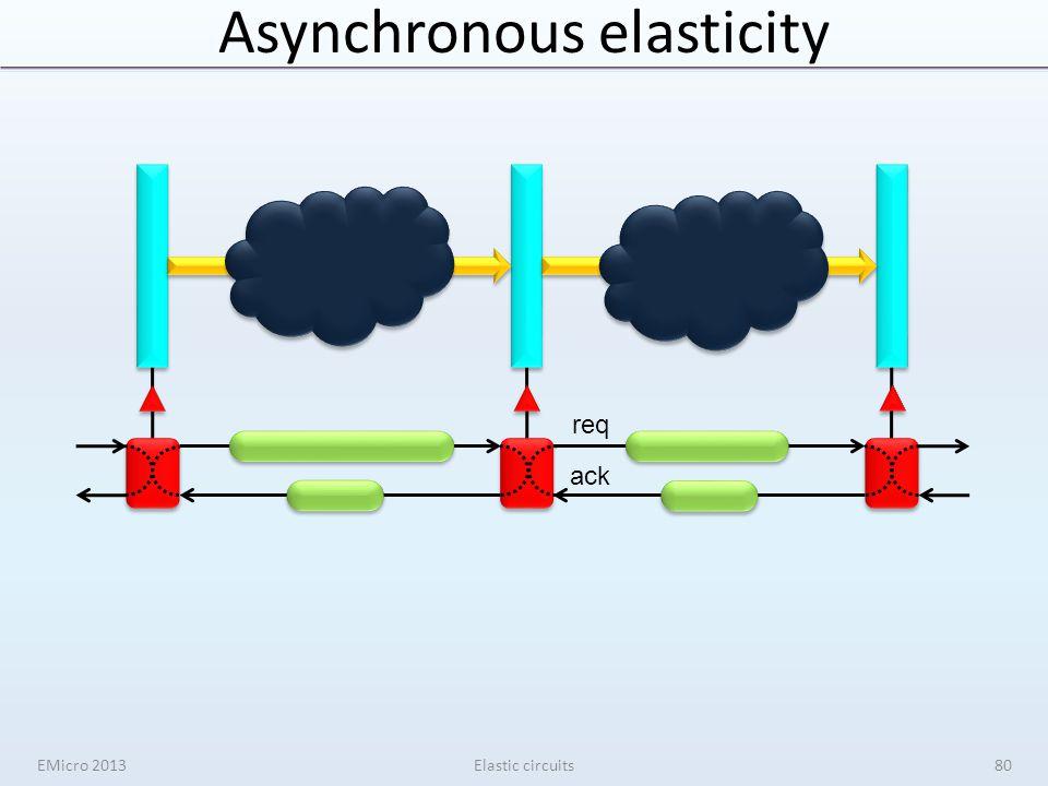 Asynchronous elasticity req ack EMicro 2013Elastic circuits80