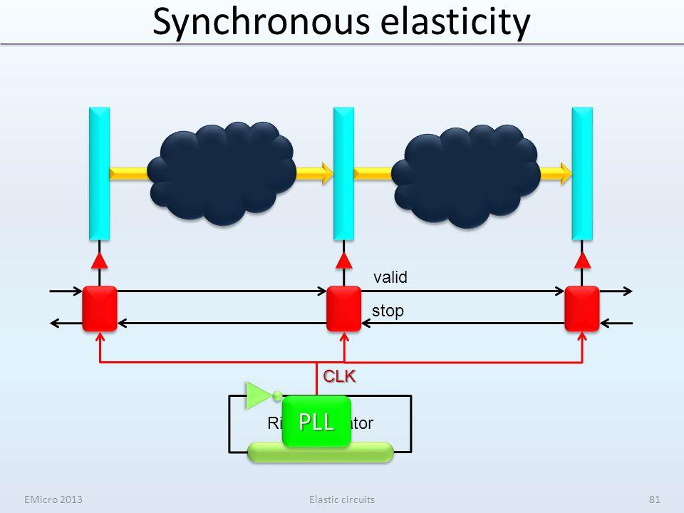 Synchronous elasticity valid stop Ring oscillator CLK PLLPLL EMicro 2013Elastic circuits81