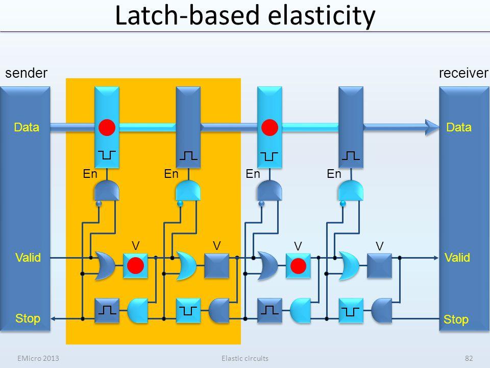 Latch-based elasticity senderreceiver V V V V En Data Valid Stop Data Valid Stop EMicro 2013Elastic circuits82