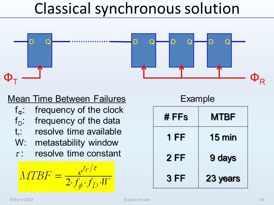 Classical synchronous solution EMicro 2013Elastic circuits DQDQDQDQ ФTФT ФRФR Mean Time Between Failures f Ф :frequency of the clock f D :frequency of