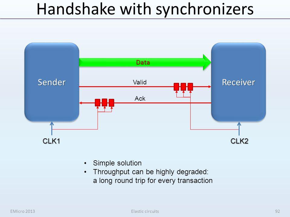 Handshake with synchronizers EMicro 2013Elastic circuits CLK1CLK2 DataData SenderSenderReceiverReceiver Valid Ack Simple solution Throughput can be hi