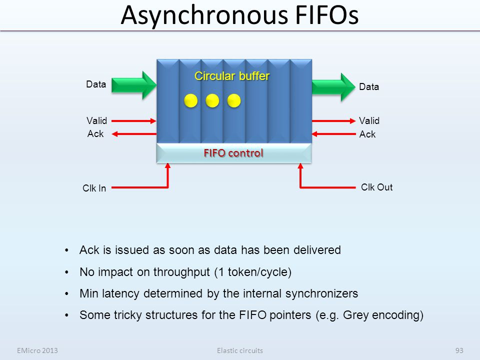 Asynchronous FIFOs EMicro 2013Elastic circuits Circular buffer Valid Ack Data Clk In Clk Out FIFO control Ack is issued as soon as data has been deliv