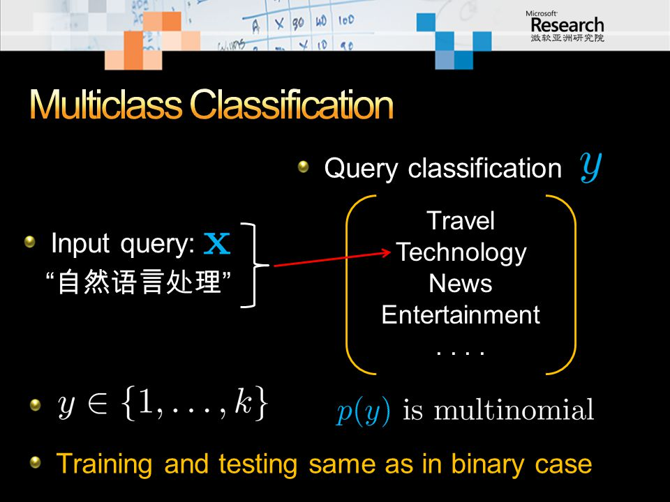 "Input query: "" 自然语言处理 "" Query classification Travel Technology News Entertainment.. Training and testing same as in binary case"