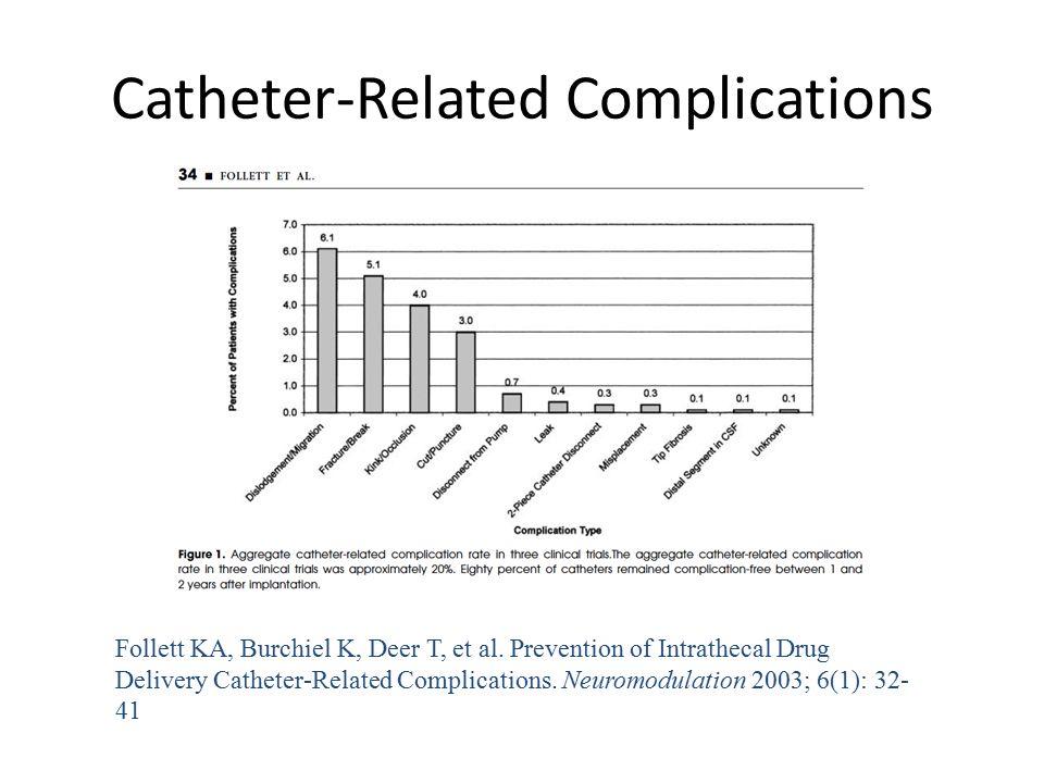 Catheter-Related Complications Follett KA, Burchiel K, Deer T, et al. Prevention of Intrathecal Drug Delivery Catheter-Related Complications. Neuromod