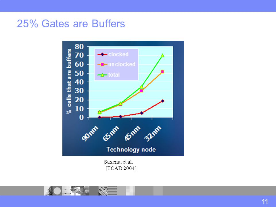25% Gates are Buffers 11 Saxena, et al. [TCAD 2004]