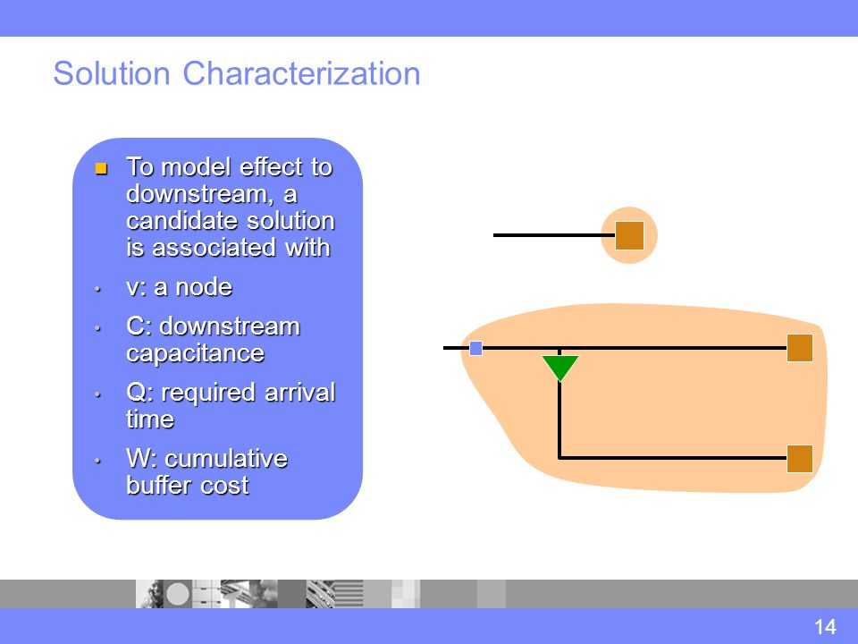 Solution Characterization 14 To model effect to downstream, a candidate solution is associated with To model effect to downstream, a candidate solution is associated with v: a node v: a node C: downstream capacitance C: downstream capacitance Q: required arrival time Q: required arrival time W: cumulative buffer cost W: cumulative buffer cost