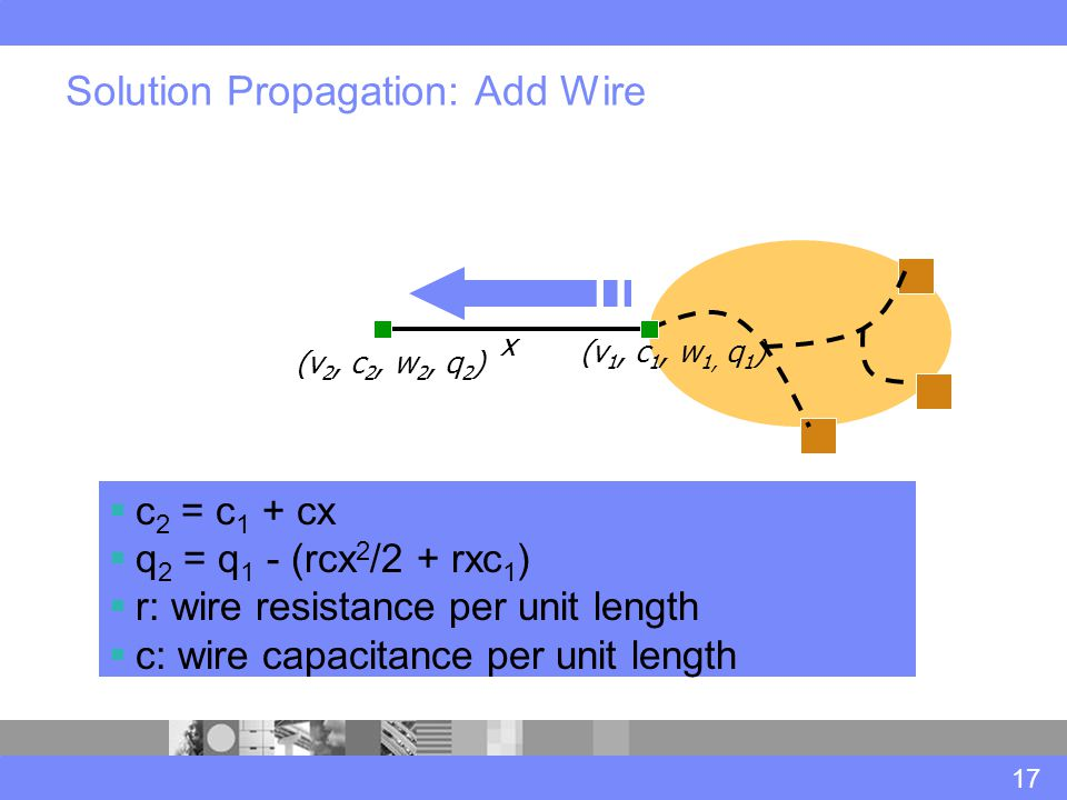 Solution Propagation: Add Wire 17  c 2 = c 1 + cx  q 2 = q 1 - (rcx 2 /2 + rxc 1 )  r: wire resistance per unit length  c: wire capacitance per unit length (v 1, c 1, w 1, q 1 ) (v 2, c 2, w 2, q 2 ) x