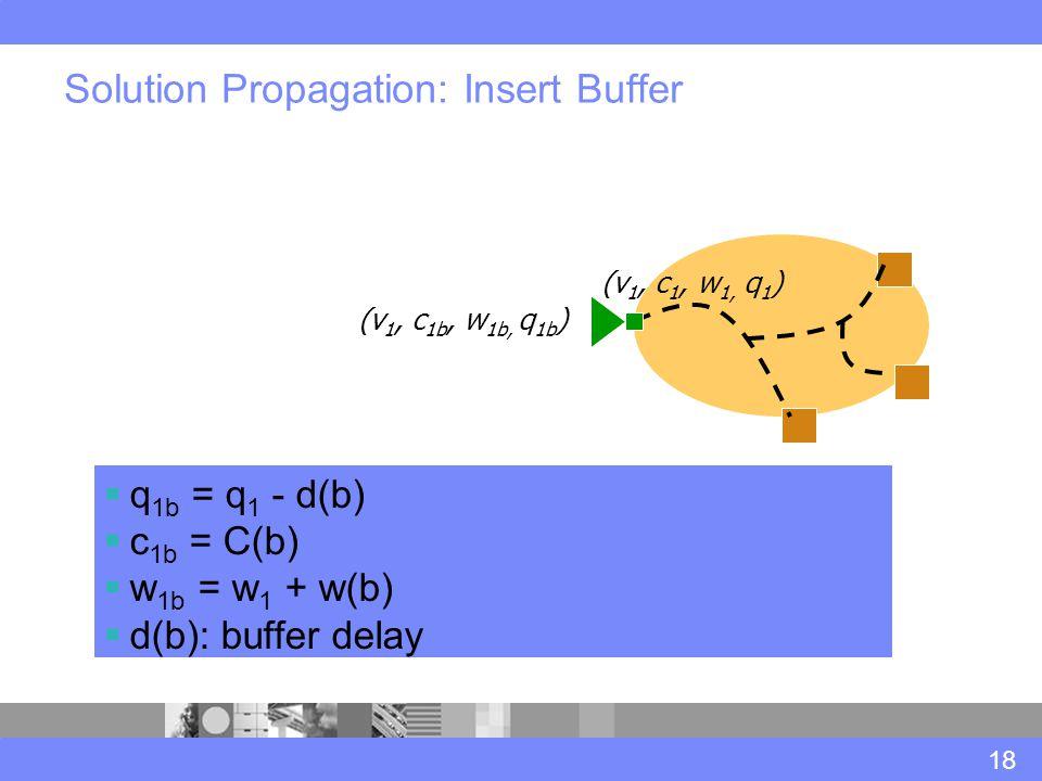 Solution Propagation: Insert Buffer 18 (v 1, c 1, w 1, q 1 ) (v 1, c 1b, w 1b, q 1b )  q 1b = q 1 - d(b)  c 1b = C(b)  w 1b = w 1 + w(b)  d(b): bu
