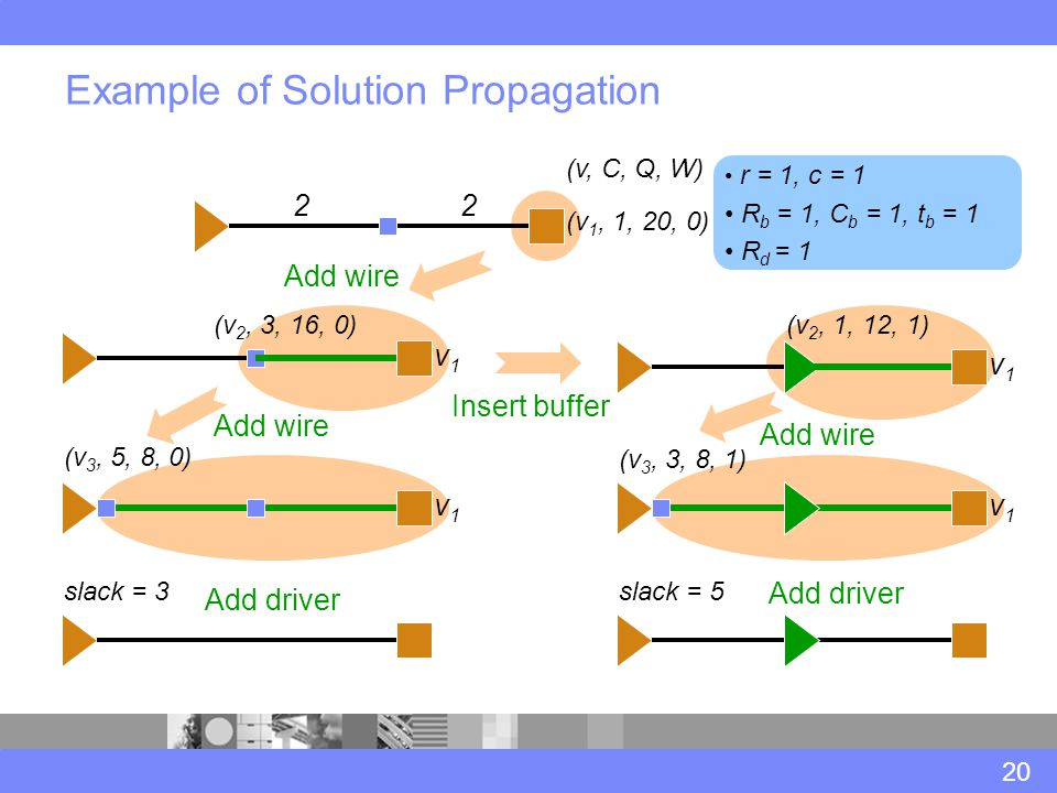 Example of Solution Propagation 20 (v 1, 1, 20, 0) 22 v1v1 v1v1 (v 2, 3, 16, 0) r = 1, c = 1 R b = 1, C b = 1, t b = 1 R d = 1 (v 2, 1, 12, 1) v1v1 (v 3, 5, 8, 0) v1v1 (v 3, 3, 8, 1) slack = 5slack = 3 Add wire Insert buffer Add wire Add driver (v, C, Q, W)