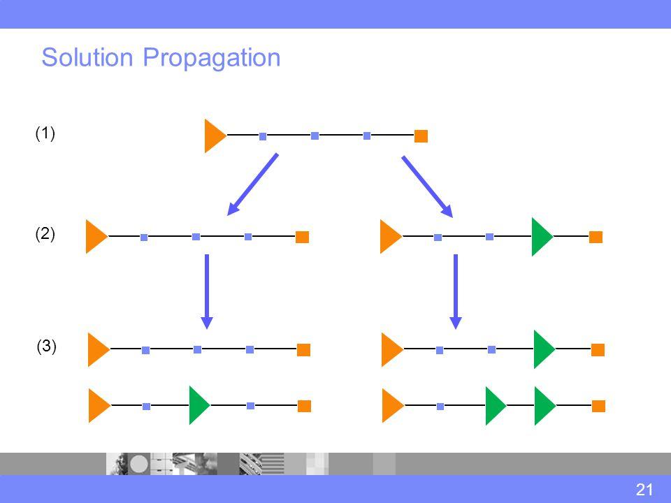 Solution Propagation 21 (1) (2) (3)
