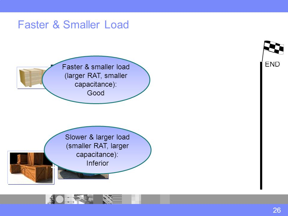 Faster & Smaller Load 26 END Faster & smaller load (larger RAT, smaller capacitance): Good Slower & larger load (smaller RAT, larger capacitance): Inferior