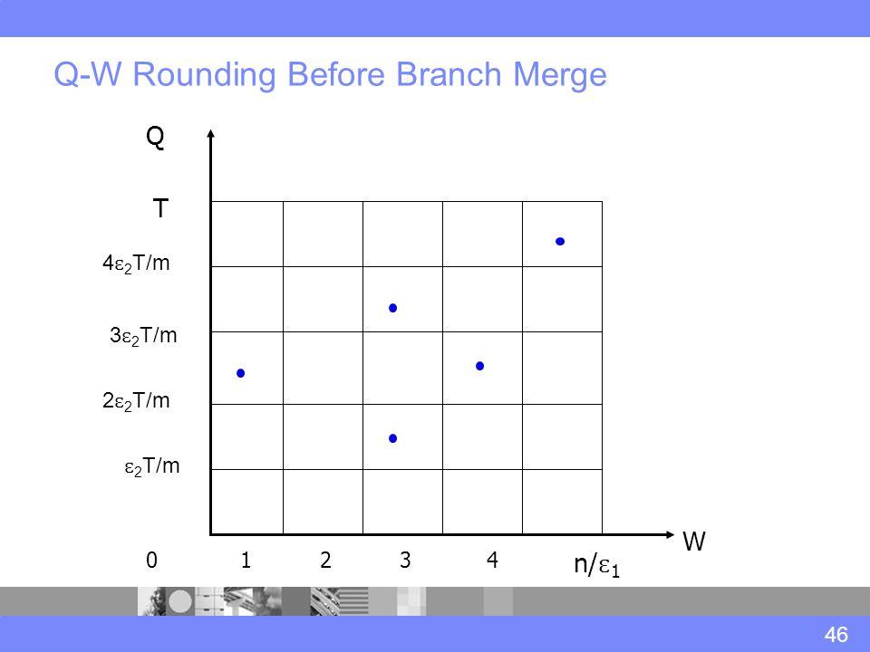 Q-W Rounding Before Branch Merge 46 W Q n/ ɛ 1 T ɛ 2 T/m 01234 2 ɛ 2 T/m 3 ɛ 2 T/m 4 ɛ 2 T/m