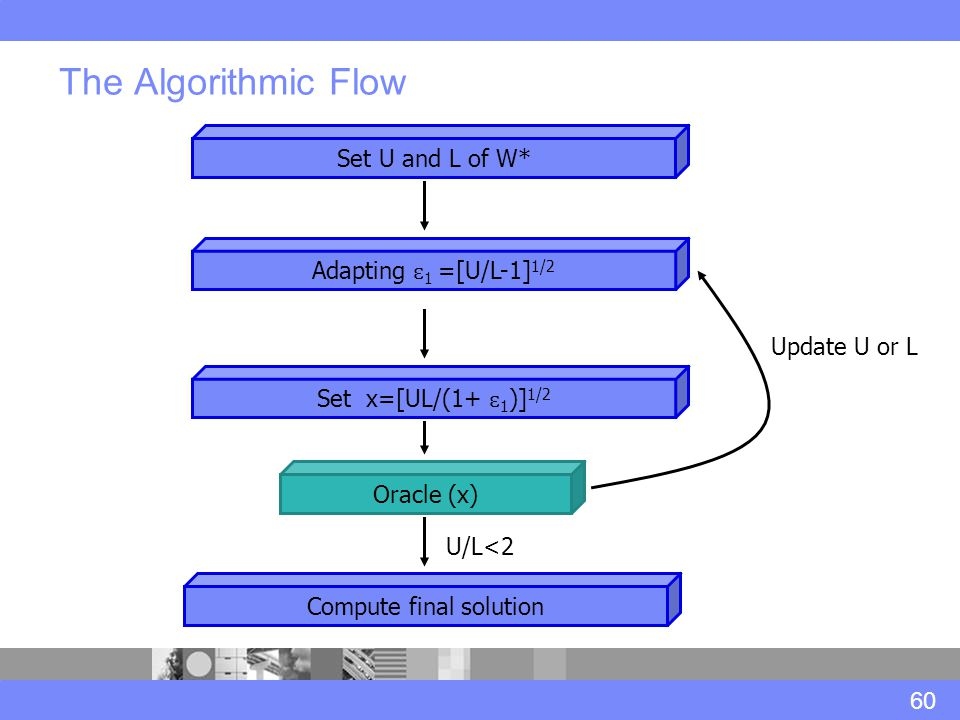 U/L<2 The Algorithmic Flow 60 Oracle (x) Adapting ɛ 1 =[U/L-1] 1/2 Set U and L of W* Set x=[UL/(1+ ɛ 1 )] 1/2 Update U or L Compute final solution