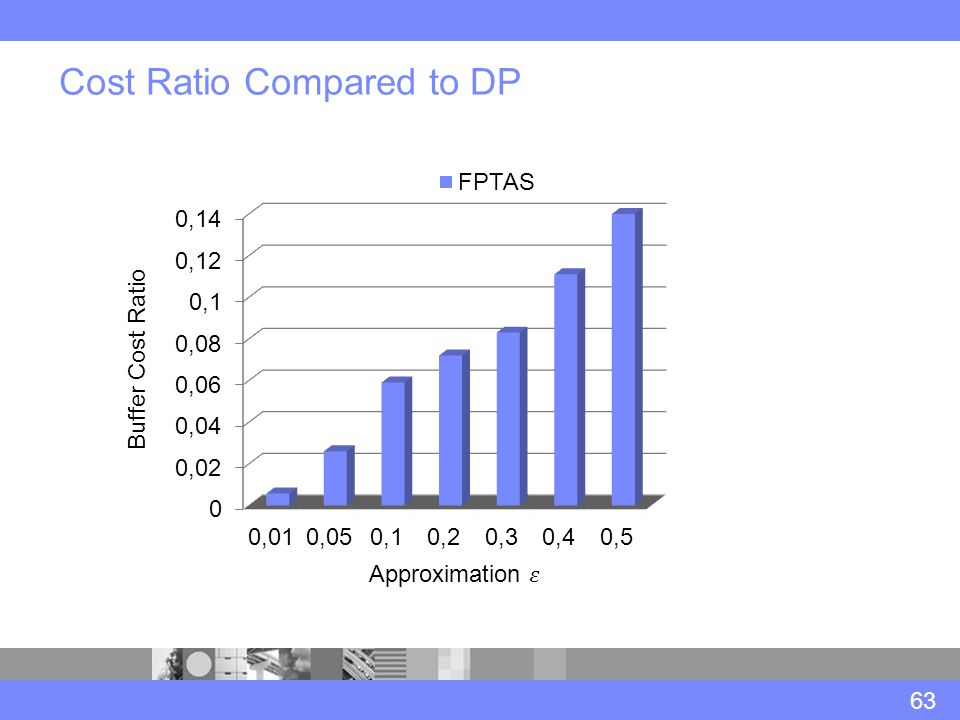 Cost Ratio Compared to DP 63 Buffer Cost Ratio