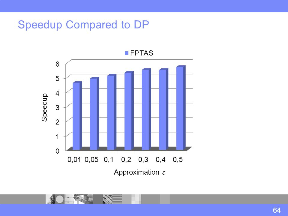 Speedup Compared to DP 64 Speedup