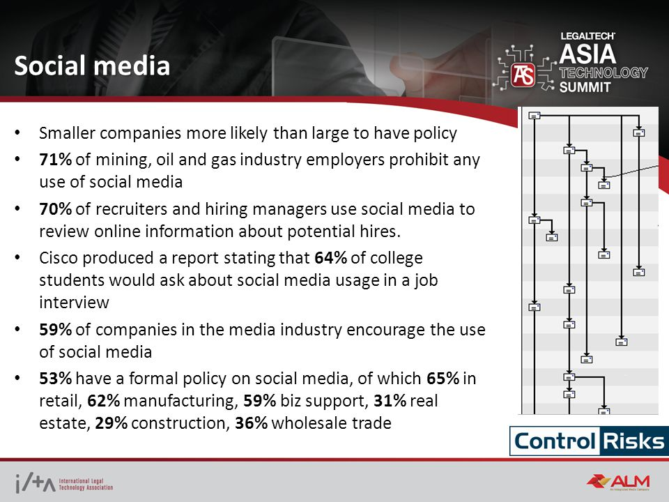 Smaller companies more likely than large to have policy 71% of mining, oil and gas industry employers prohibit any use of social media 70% of recruiters and hiring managers use social media to review online information about potential hires.