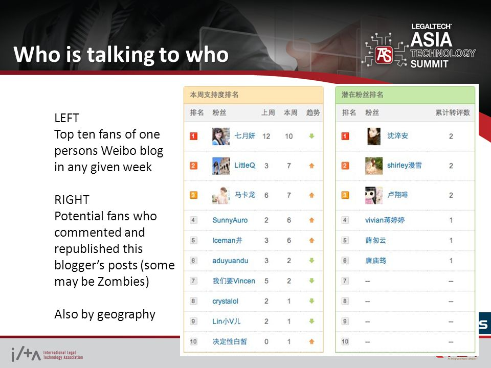 Who is talking to who LEFT Top ten fans of one persons Weibo blog in any given week RIGHT Potential fans who commented and republished this blogger's posts (some may be Zombies) Also by geography