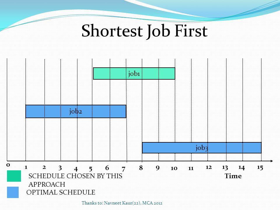 Thanks to: Navneet Kaur(22), MCA 2012 Time 2 job1 job2 3 45678 9 1011 job3 1 0 13121514 OPTIMAL SCHEDULE SCHEDULE CHOSEN BY THIS APPROACH Shortest Job First