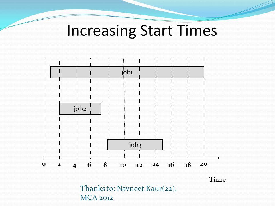 Thanks to: Navneet Kaur(22), MCA 2012 Time 0 job1 job2 2 4681012 14 1618 job3 20 Increasing Start Times
