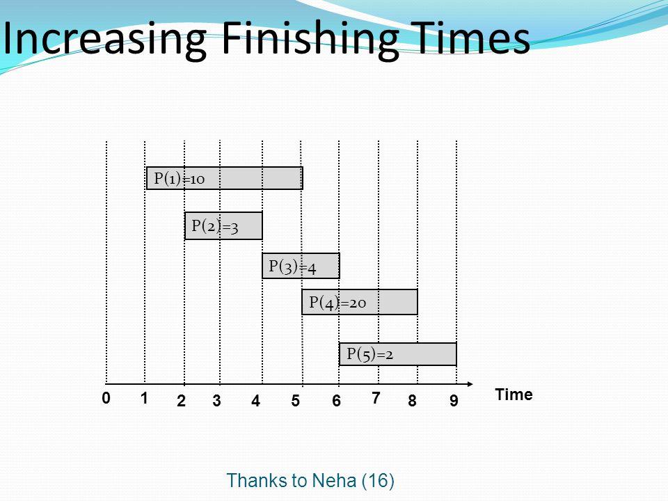 Thanks to Neha (16) Increasing Finishing Times Time 0 P(1)=10 P(3)=4 P(4)=20 P(2)=3 1 23456 7 89 P(5)=2