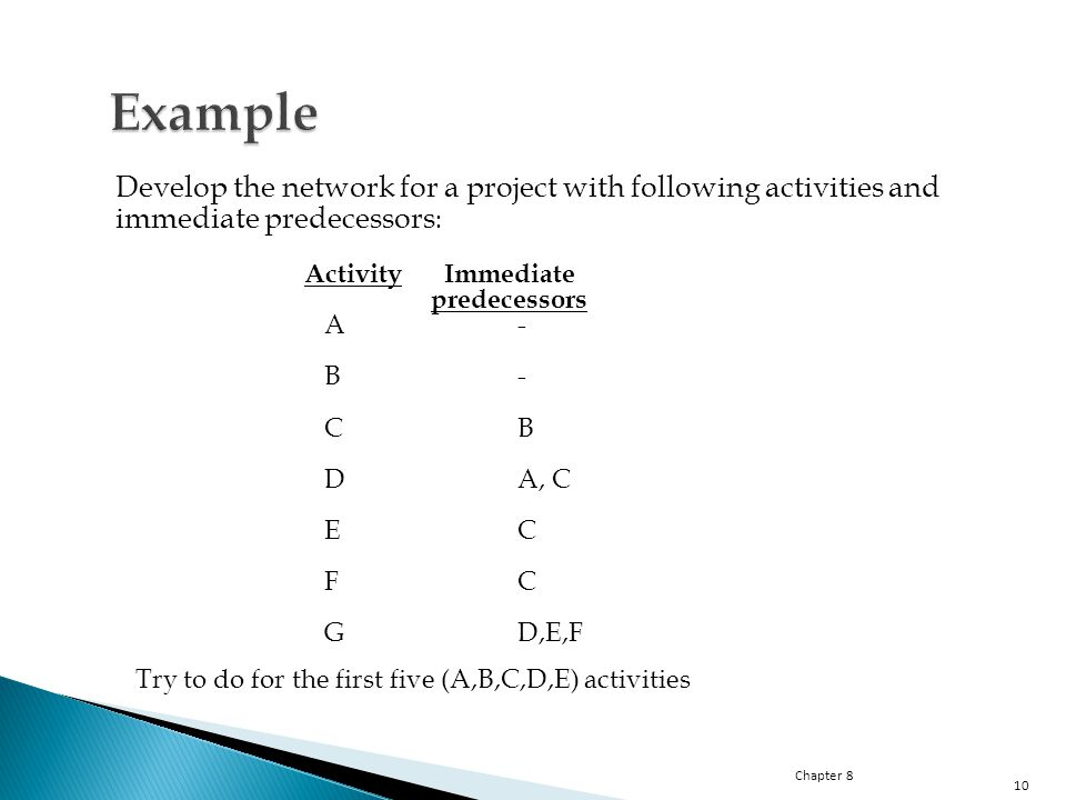 Chapter 8 10 Develop the network for a project with following activities and immediate predecessors : Activity Immediate predecessors A- B- CB DA, C EC FC GD,E,F Try to do for the first five (A,B,C,D,E) activities