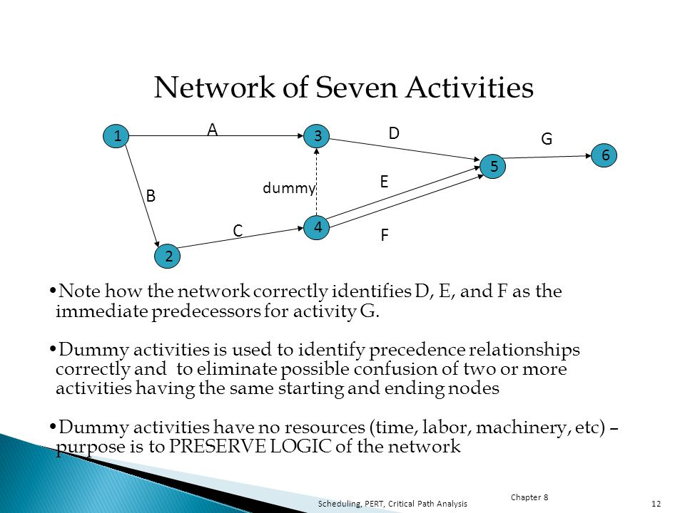 Chapter 8 Scheduling, PERT, Critical Path Analysis12 Note how the network correctly identifies D, E, and F as the immediate predecessors for activity G.