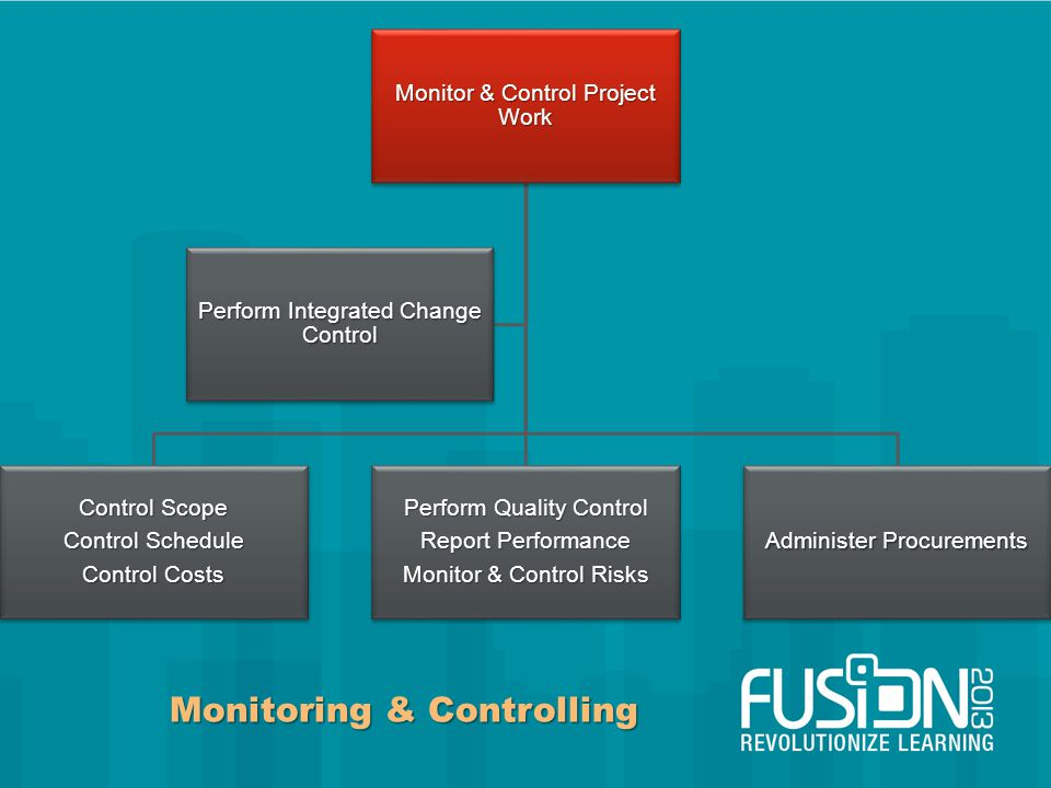 Monitoring & Controlling Monitor & Control Project Work Control Scope Control Schedule Control Costs Perform Quality Control Report Performance Monitor & Control Risks Administer Procurements Perform Integrated Change Control