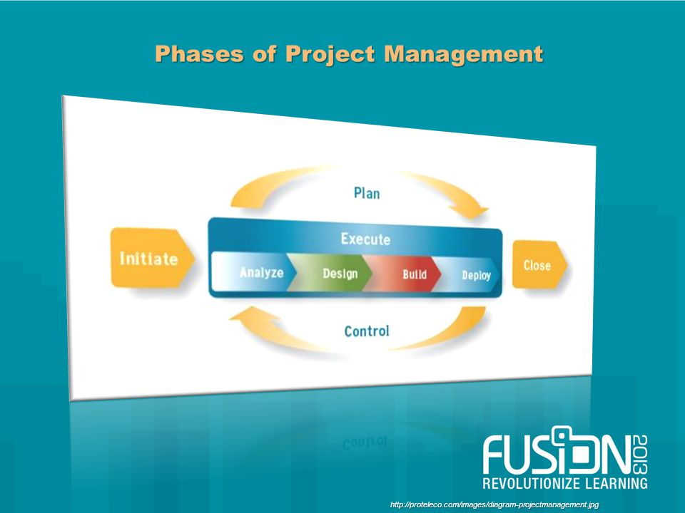 Phases of Project Management http://proteleco.com/images/diagram-projectmanagement.jpg