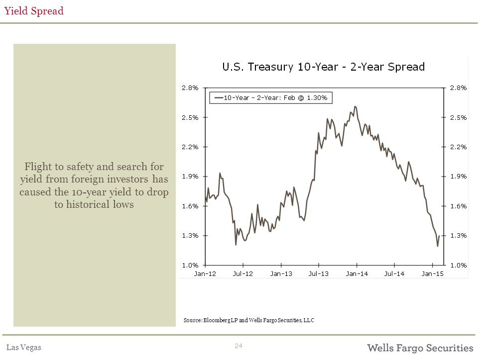 Las Vegas 24 Yield Spread Flight to safety and search for yield from foreign investors has caused the 10-year yield to drop to historical lows Source: