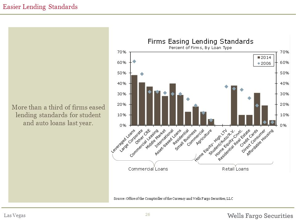 Las Vegas 26 Easier Lending Standards More than a third of firms eased lending standards for student and auto loans last year. Source: Office of the C