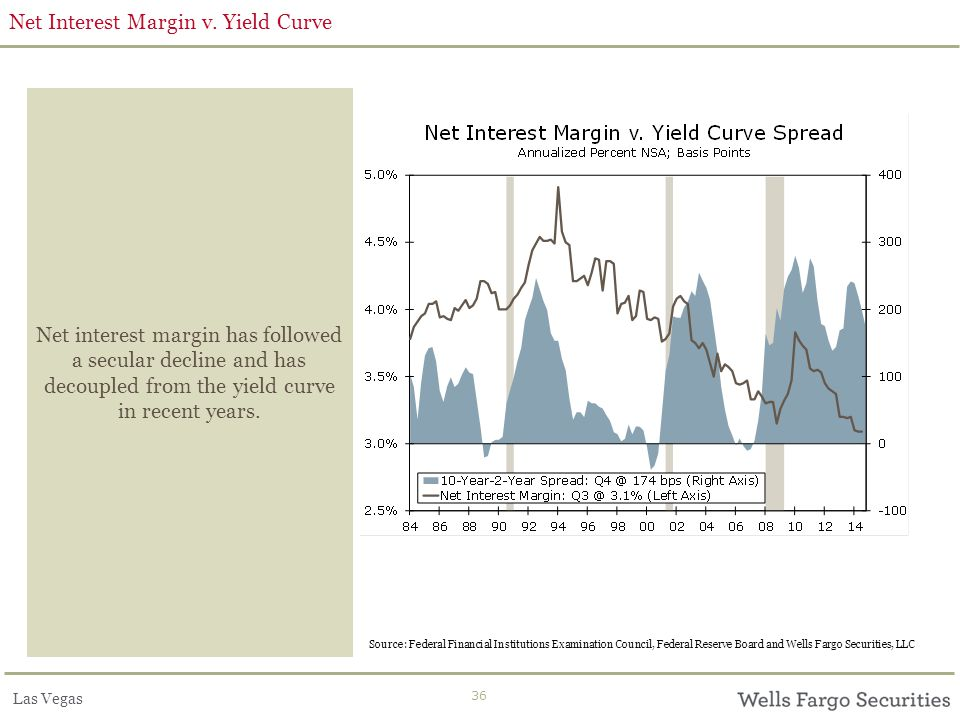 Las Vegas 36 Net Interest Margin v. Yield Curve Net interest margin has followed a secular decline and has decoupled from the yield curve in recent ye