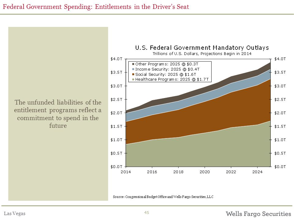 Las Vegas 45 Federal Government Spending: Entitlements in the Driver's Seat The unfunded liabilities of the entitlement programs reflect a commitment