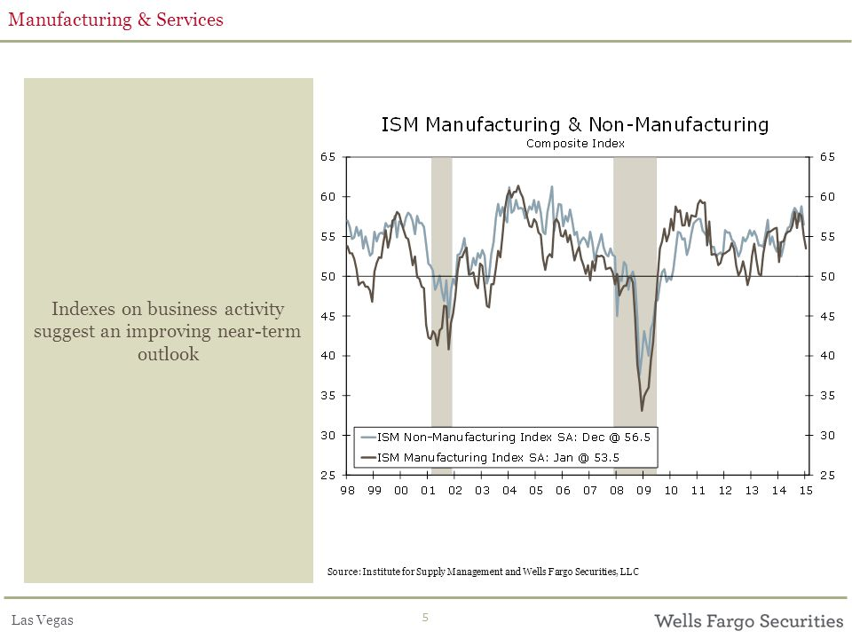 Las Vegas 5 Manufacturing & Services Indexes on business activity suggest an improving near-term outlook Source: Institute for Supply Management and W