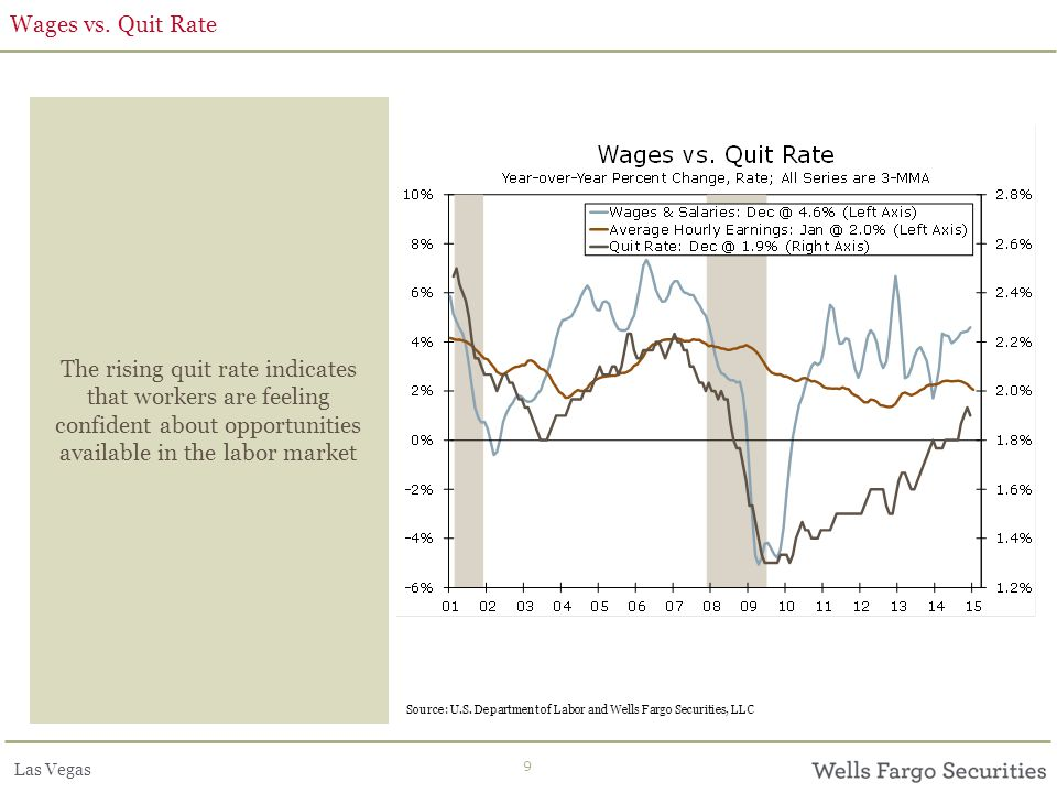 Las Vegas 9 Wages vs. Quit Rate The rising quit rate indicates that workers are feeling confident about opportunities available in the labor market So