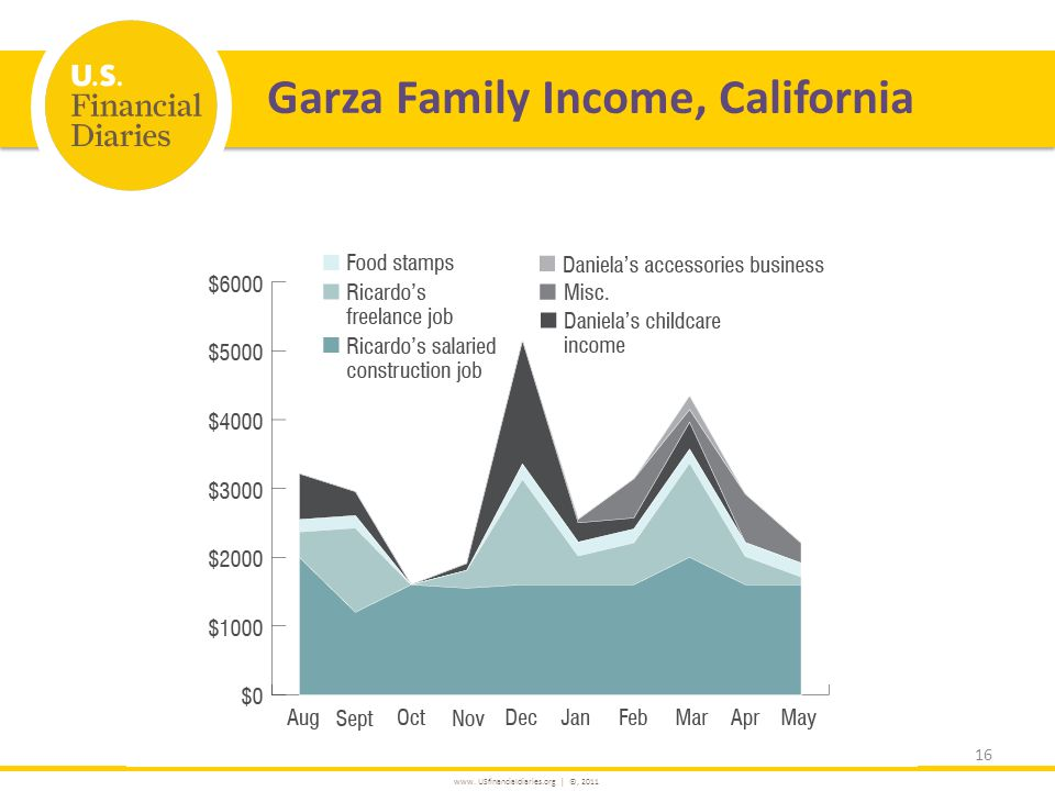 www. USfinancialdiaries.org | ©, 2011 Garza Family Income, California 16