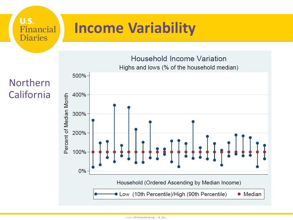 www. USfinancialdiaries.org | ©, 2011 Income Variability Northern California
