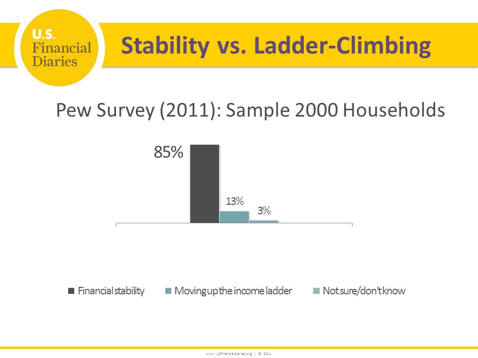 www. USfinancialdiaries.org | ©, 2011 Pew Survey (2011): Sample 2000 Households Stability vs.