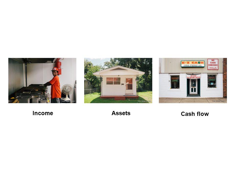 Empirical Progression IncomeAssets Cash flow