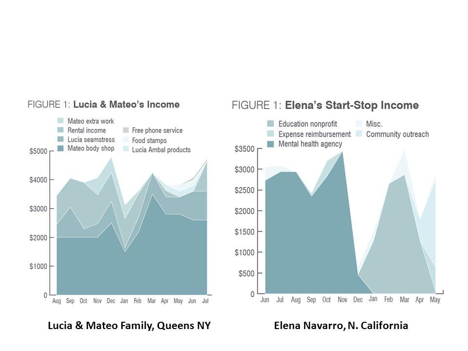 Lucia & Mateo Family, Queens NYElena Navarro, N. California