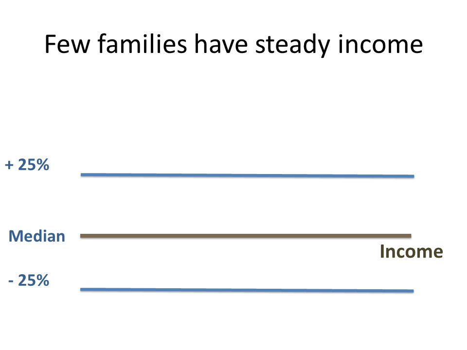 Few families have steady income Income Median - 25% + 25%