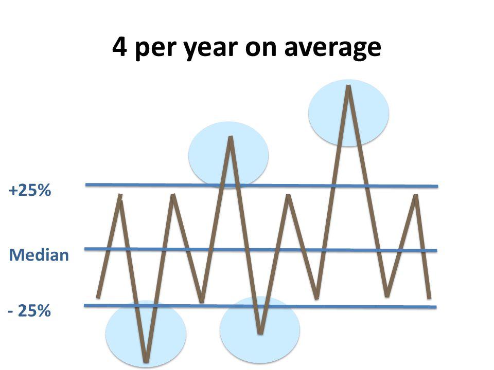 4 per year on average Median - 25% +25%