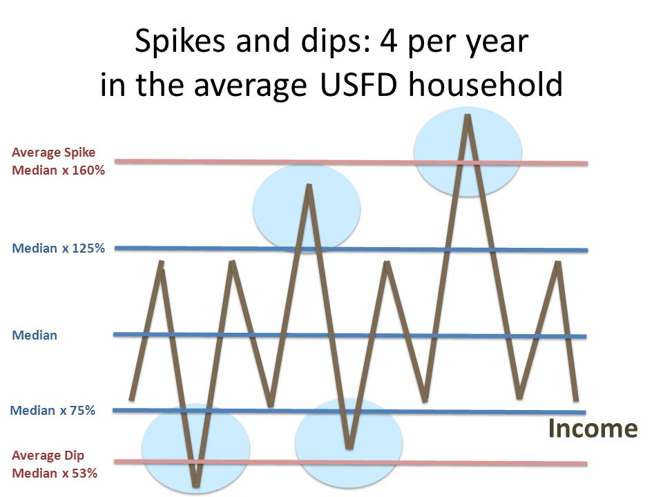 Spikes and dips: 4 per year in the average USFD household Income Median Median x 75% Median x 125% Average Spike Median x 160% Average Dip Median x 53%