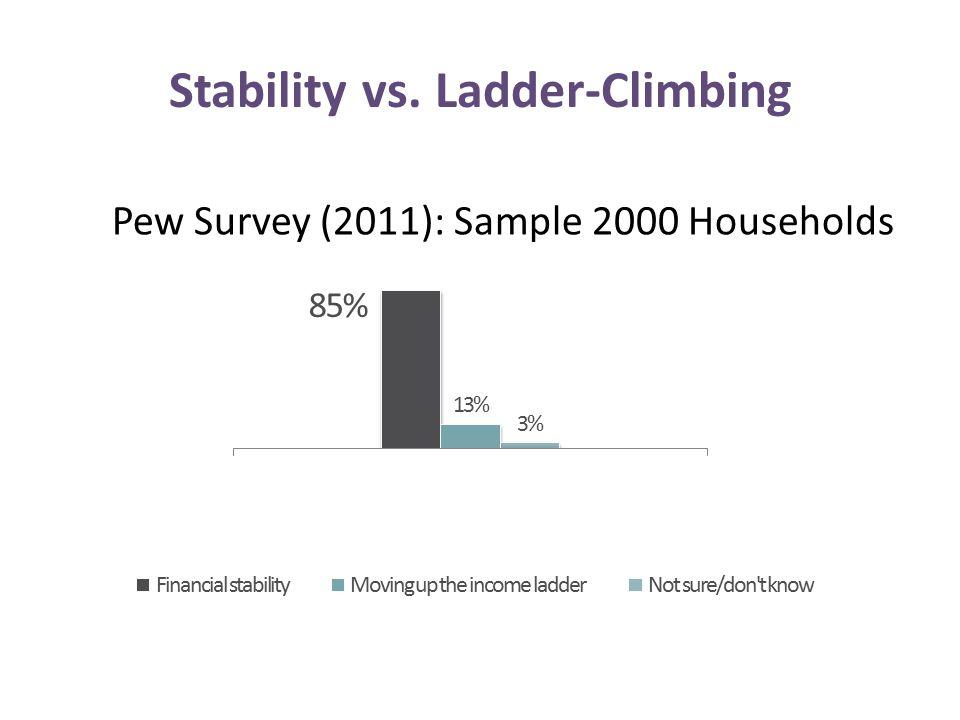Pew Survey (2011): Sample 2000 Households Stability vs. Ladder-Climbing