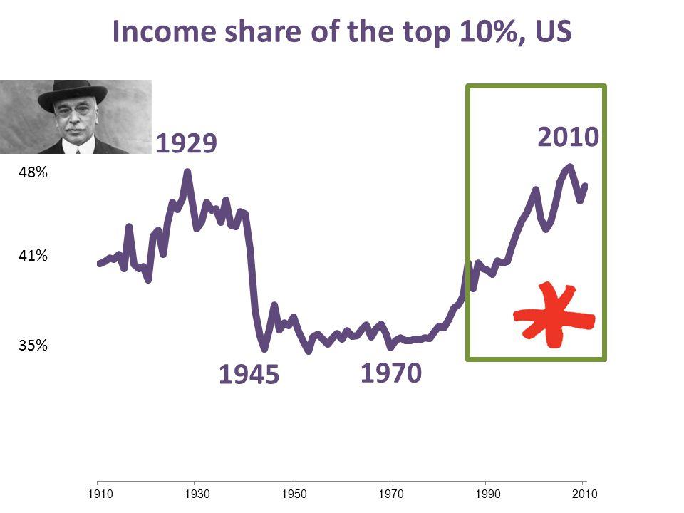 Income share of the top 10% 1945 1970 1929 35% 48% 41% Income share of the top 10%, US 2010