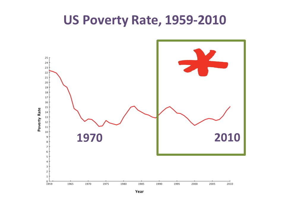 US Poverty Rate, 1959-2010 1970 2010