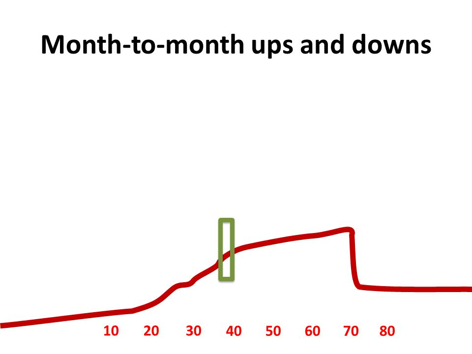 Month-to-month ups and downs 1020 30 4050607080