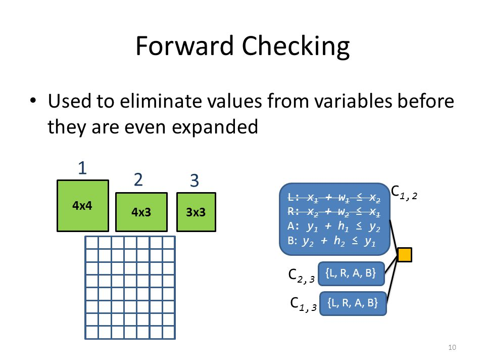 Forward Checking Used to eliminate values from variables before they are even expanded 4x4 4x33x3 1 2 3 L: x 1 + w 1 ≤ x 2 R: x 2 + w 2 ≤ x 1 A: y 1 + h 1 ≤ y 2 B: y 2 + h 2 ≤ y 1 {L, R, A, B} C 1,3 C 1,2 {L, R, A, B} C 2,3 10