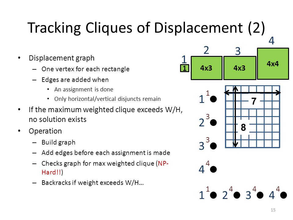 Tracking Cliques of Displacement (2) Displacement graph – One vertex for each rectangle – Edges are added when An assignment is done Only horizontal/vertical disjuncts remain If the maximum weighted clique exceeds W/H, no solution exists Operation – Build graph – Add edges before each assignment is made – Checks graph for max weighted clique (NP- Hard!!) – Backracks if weight exceeds W/H… 4x4 4x3 1 2 3 1 4 7 8 3 3 2 3 1 1 4 4 3 4 2 4 1 1 4 4 15