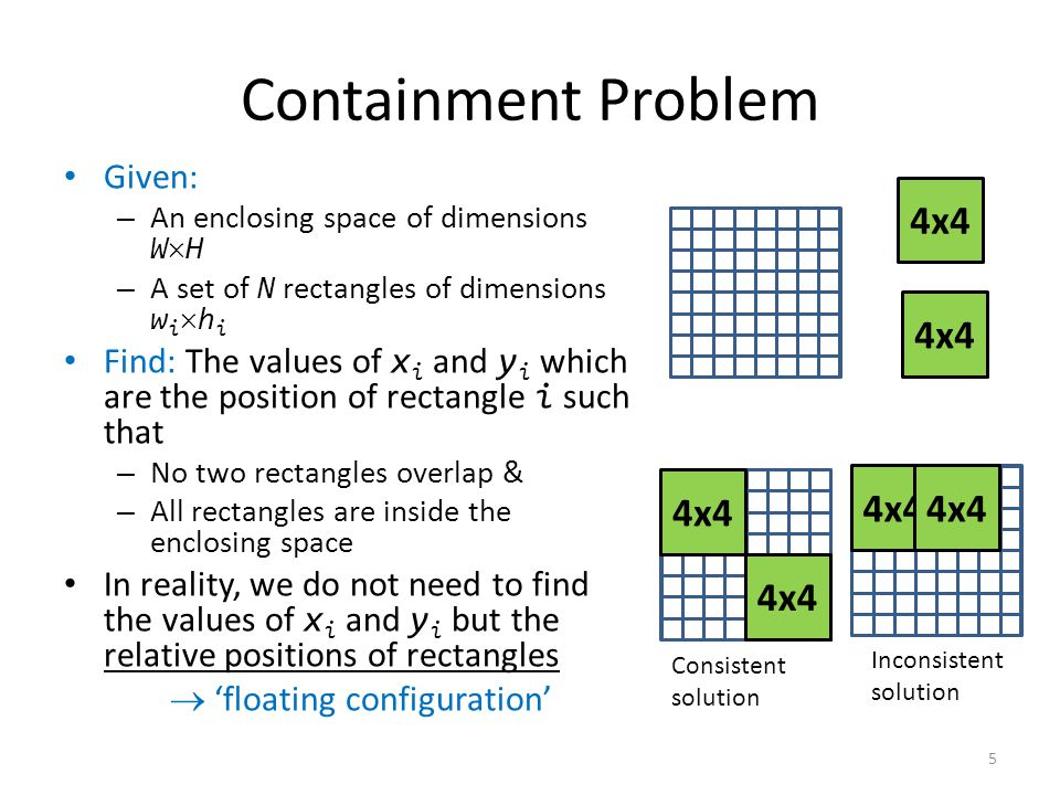 Containment Problem Given: – An enclosing space of dimensions WH – A set of N rectangles of dimensions w i h i Find: The values of x i and y i which are the position of rectangle i such that – No two rectangles overlap & – All rectangles are inside the enclosing space In reality, we do not need to find the values of x i and y i but the relative positions of rectangles  'floating configuration' 4x4 Consistent solution Inconsistent solution 5