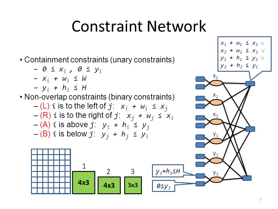 Constraint Network 4x3 3x3 1 23 x1x1 x2x2 x3x3 y1y1 y2y2 y3y3 Containment constraints (unary constraints) – 0 ≤ x i, 0 ≤ y i – x i + w i ≤ W – y i + h i ≤ H Non-overlap constraints (binary constraints) – (L) i is to the left of j : x i + w i ≤ x j – (R) i is to the right of j : x j + w j ≤ x i – (A) i is above j : y i + h i ≤ y j – (B) i is below j : y j + h j ≤ y i 0≤y30≤y3 y3+h3≤Hy3+h3≤H x 1 + w 1 ≤ x 2  x 2 + w 2 ≤ x 1  y 1 + h 1 ≤ y 2  y 2 + h 2 ≤ y 1 7